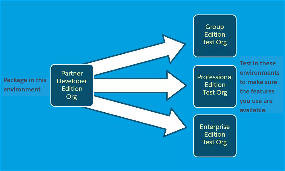 A diagram showing packages moving from a development org to test orgs