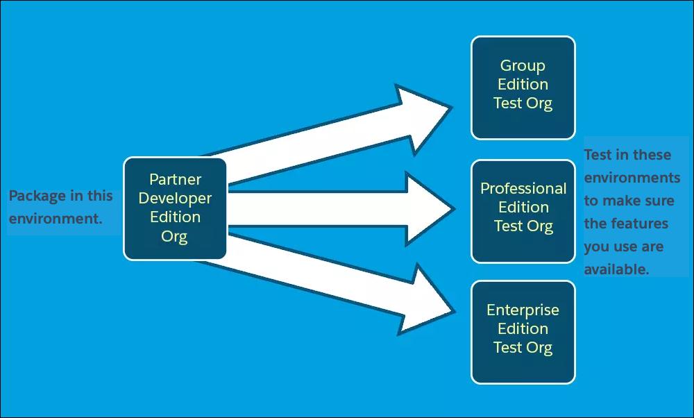 パッケージの開発組織からテスト組織への移行を示す図
