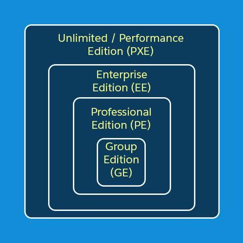 エディション構築の階層関係を示す図