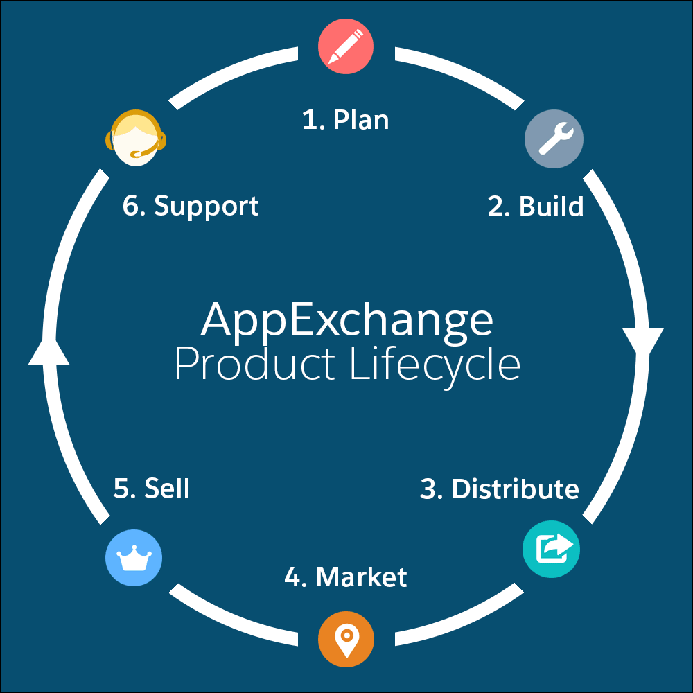 A diagram of the AppExchange Product Lifecycle