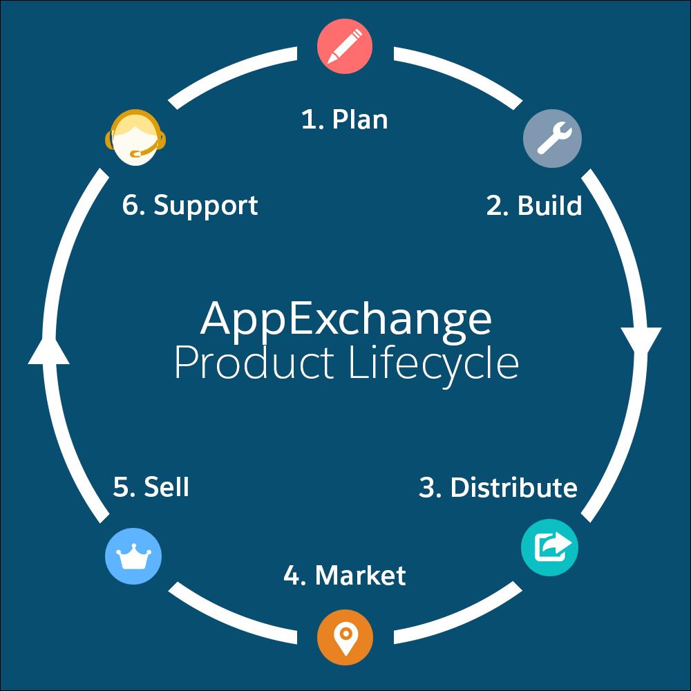 AppExchange 製品ライフサイクルの図