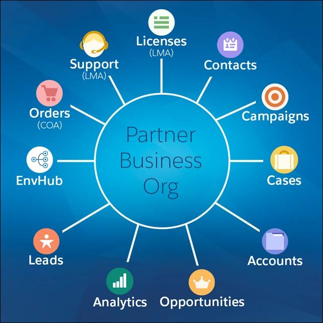 パートナービジネス組織のコンポーネント図