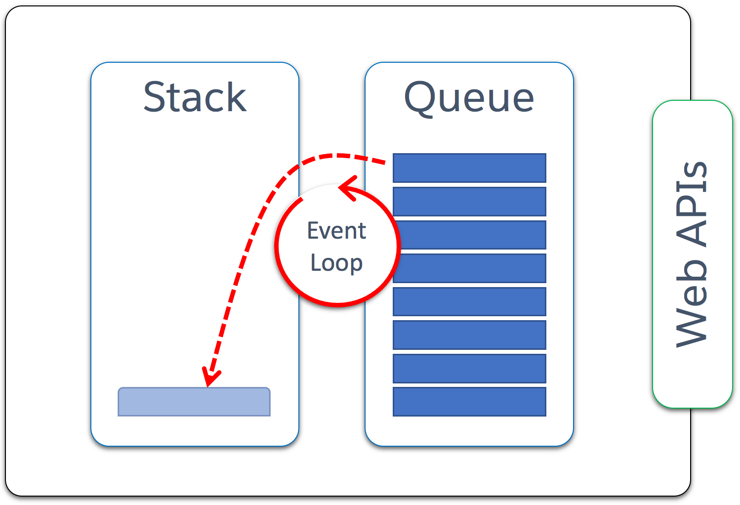 The event loop takes work from the queue and passes it to the stack