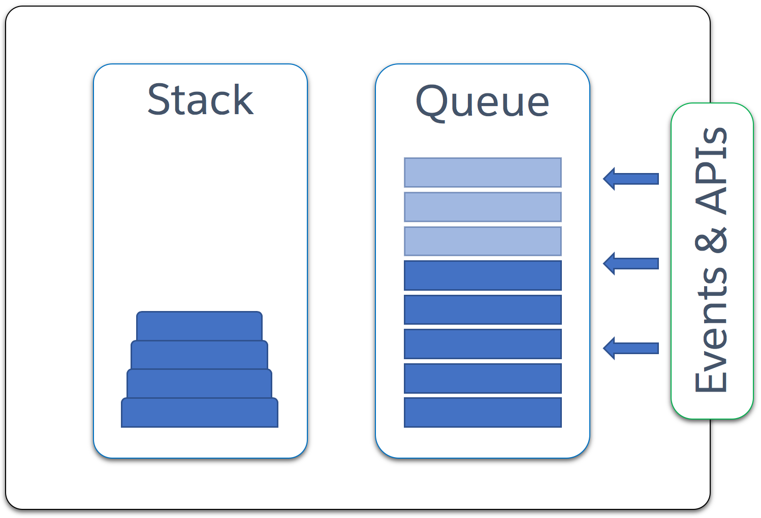 JavaScript engine with the stack, queue, events, and APIs