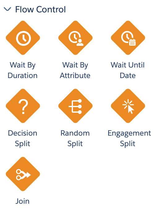 Flow controls used in Journey Builder include: Decision Split, Random Split, Engagement Split, Join, Wait, and Einstein Split.