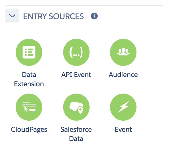 Entry sources applied to a journey can include: data extensions, API events, audiences, CloudPages, Salesforce data, and events.