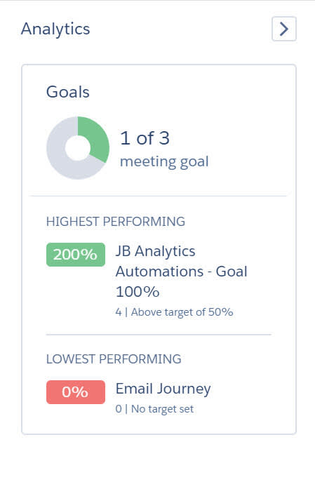The expanded Analytics panel shows the highest and lowest performing campaigns and the number of campaigns meeting a goal you set.