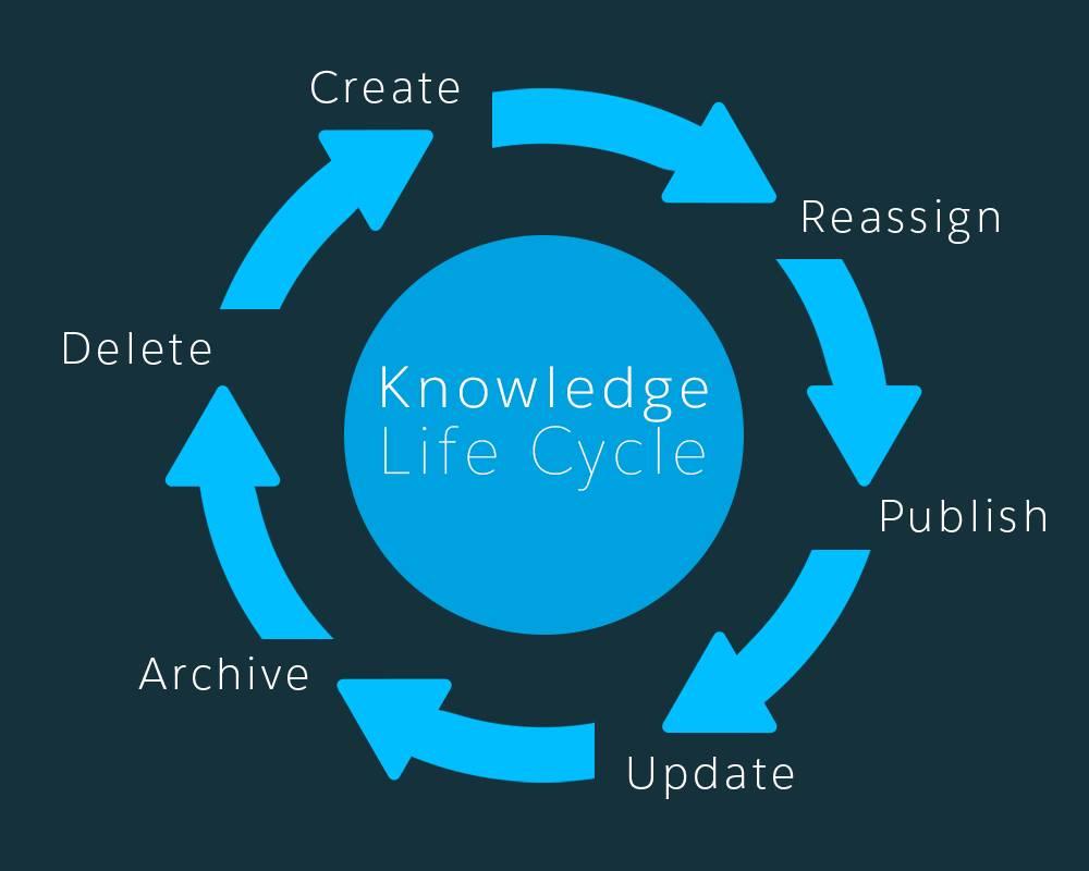 Fases do ciclo de vida de um artigo
