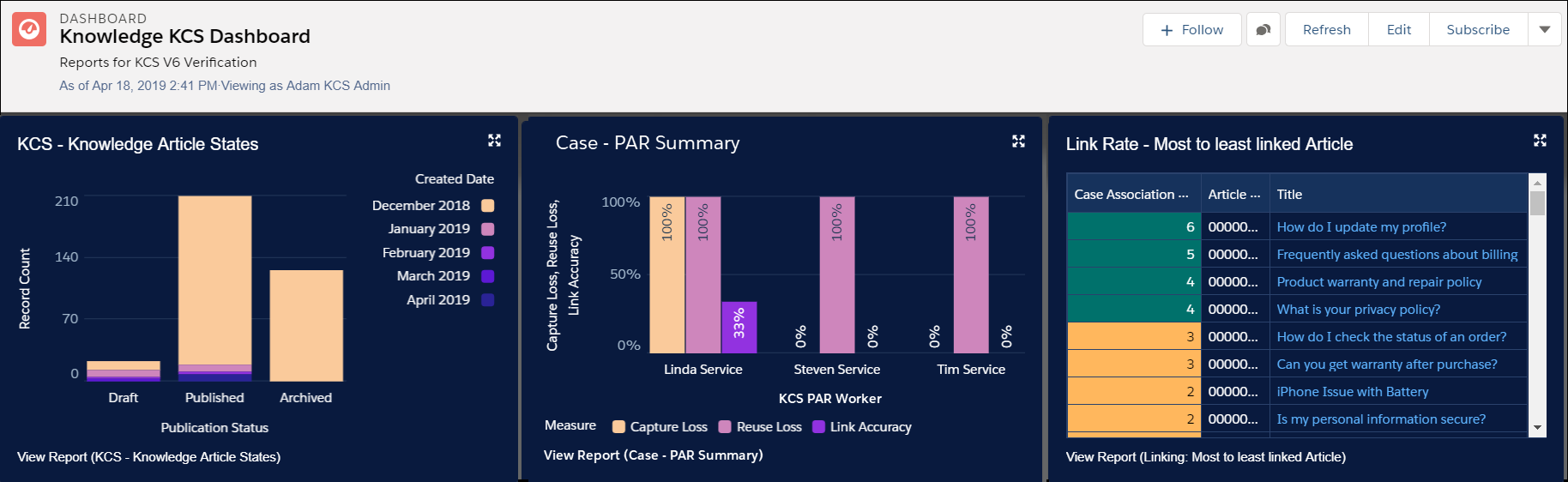 Two search dashboards showing Knowledge Article States, Case - PAR Summary, and Link Rate.