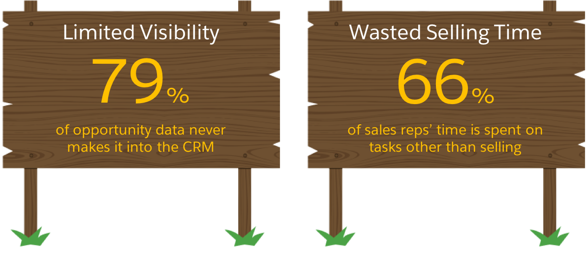 79% of opportunity data never makes it to a CRM; 66% of sales reps' time is spent on non-selling tasks.