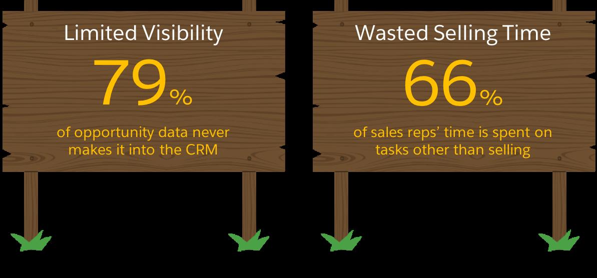 79% dos dados das oportunidades nunca chegam a um CRM; 66% do tempo dos representantes de vendas é gasto em tarefas não relacionadas a vendas.