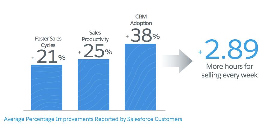 Os clientes da Caixa de entrada relatam um aumento de 21% na rapidez dos ciclos de vendas, 25% a mais de produtividade e um aumento de 38% na adoção do CRM