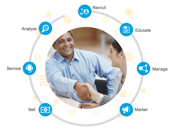 Sales Cloud PRM can help you Sell, Service, Analyze, Recruit, Educate, Manage, and Market with your partners.