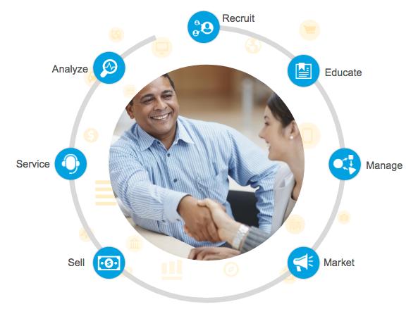 Sales Cloud PRM は、パートナーと共に販売、サービス、分析、採用、教育、管理、マーケティングを行うために役立ちます。