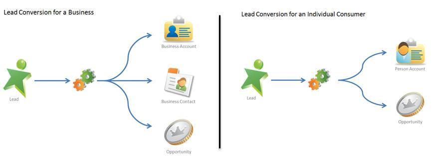 A conversão de um lead cria uma conta, um contato e uma oportunidade com base no registro do lead. Se sua empresa usa contas pessoais, a conversão de um lead cria uma conta pessoal e uma oportunidade.