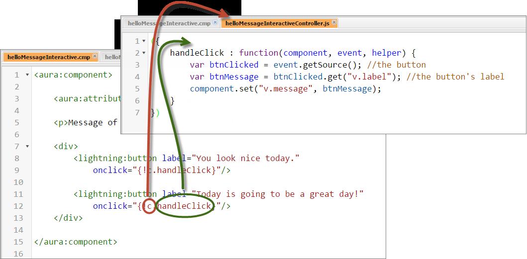 c.handleClick: c は、コンポーネントのコントローラの値プロバイダであり、プロパティ handleClick は、そのコントローラに定義された関数である