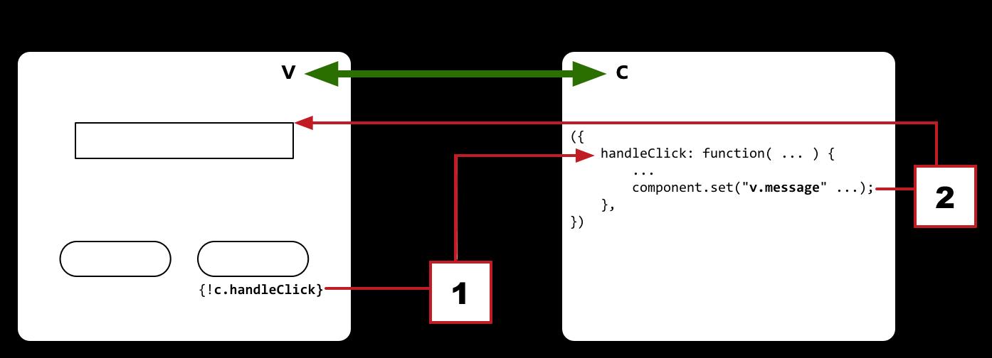 helloMessageInteractive とそのコントローラが自動的に結び付けられる