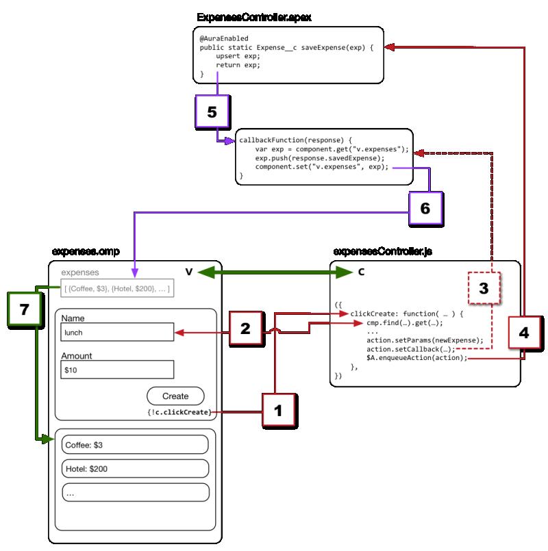 完全なフロー: クライアント側とサーバ側