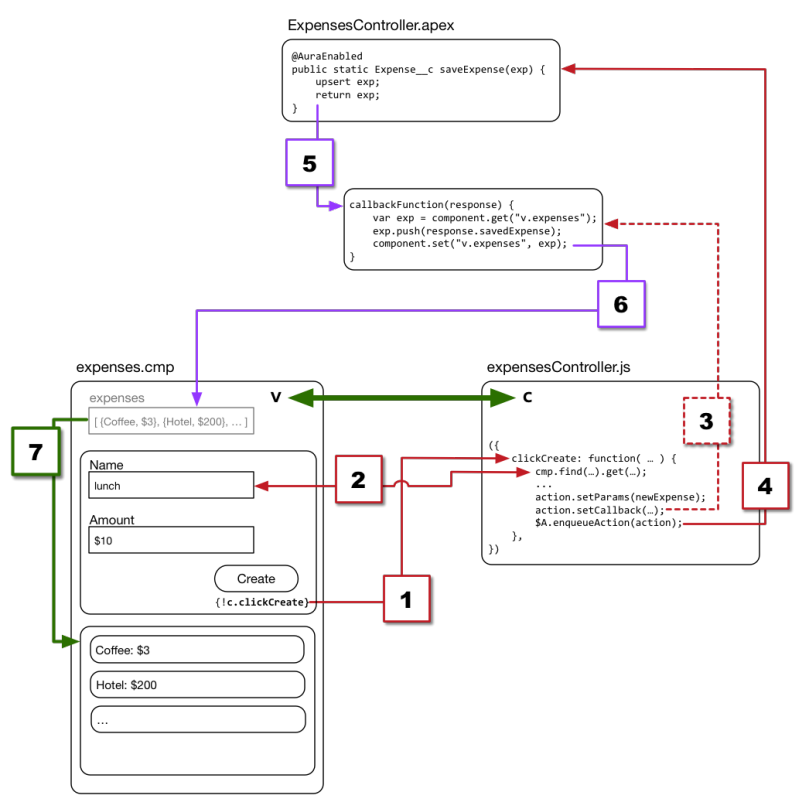Fluxo completo: lado do cliente e lado do servidor