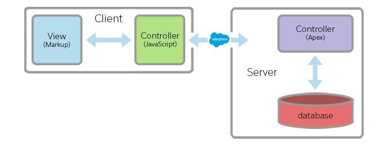 Uma arquitetura de muito alto nível dos componentes do Lightning: controlador e modo de exibição do cliente, controlador do Apex de servidor e banco de dados.