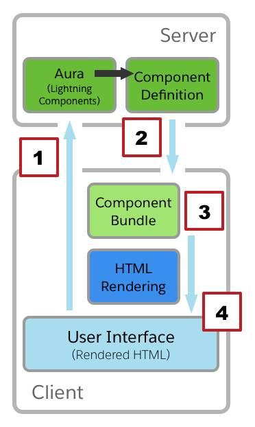 Lightning component request lifecycle
