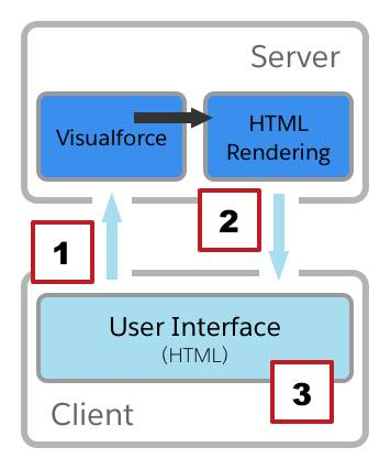 Visualforce 要求のライフサイクル