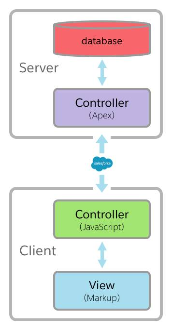 Lightning components controller architecture