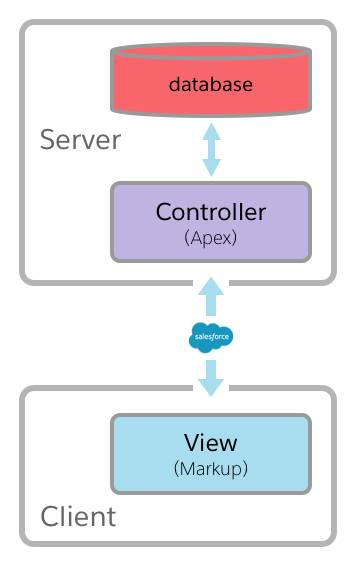 Visualforce controller architecture