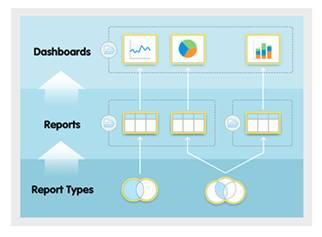 Imagem mostrando os relacionamentos entre pastas, painéis, relatórios e tipos de relatório