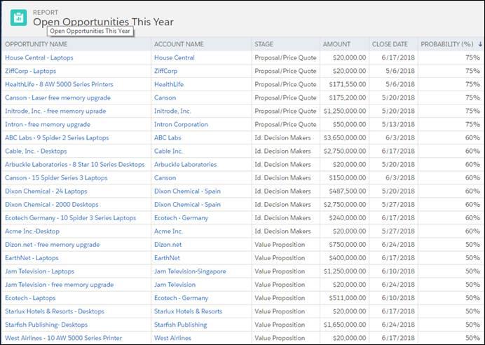 Exemplo de relatórios tabular