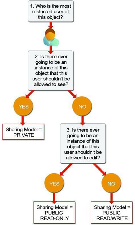 Ein Diagramm zur Bestimmung des Freigabemodells für Objekte