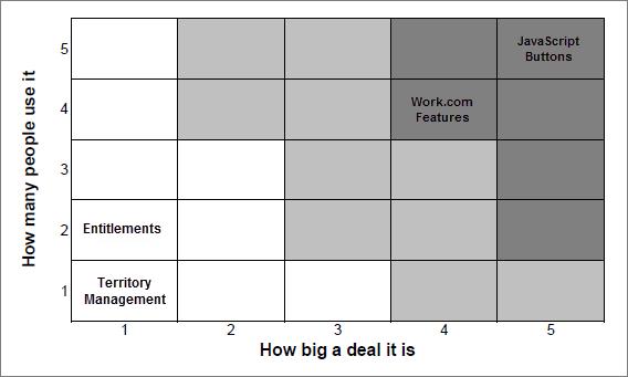 Eine Bewertungsmatrix mit einem Diagramm der Auswirkung von Lightning Experience-Funktionen.