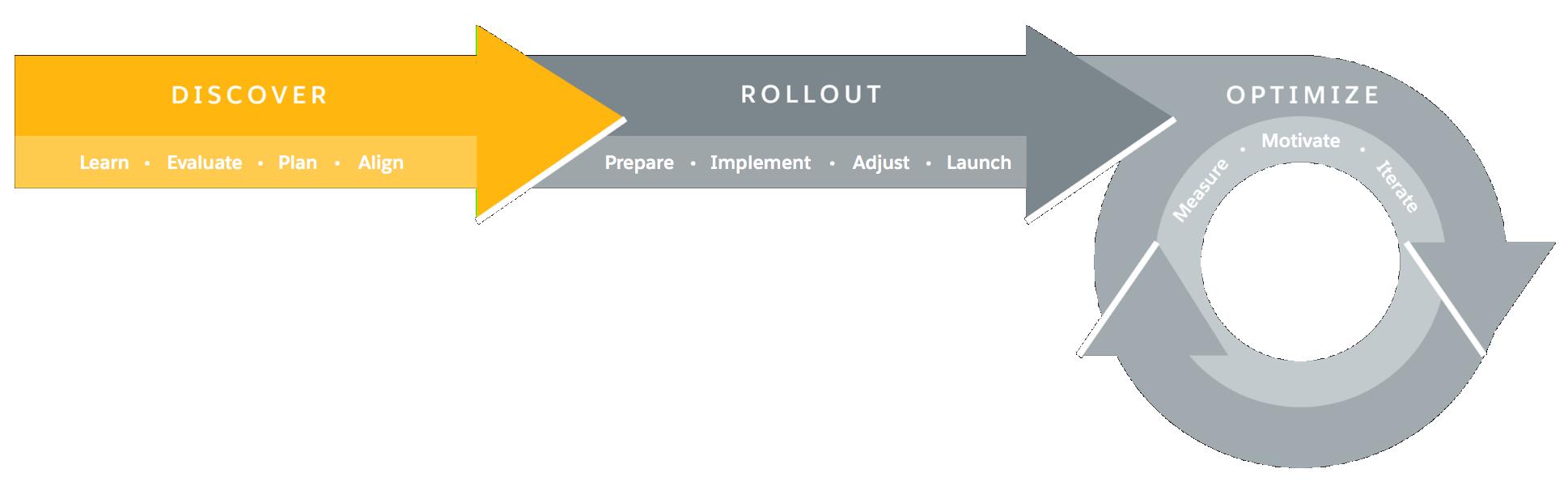Lightning Experience の移行のフレームワークの視覚表示。発見フェーズが強調表示されています。