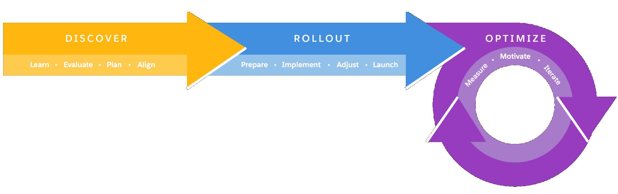 Lightning Experience の移行のフレームワークのフェーズとステージを示す画像