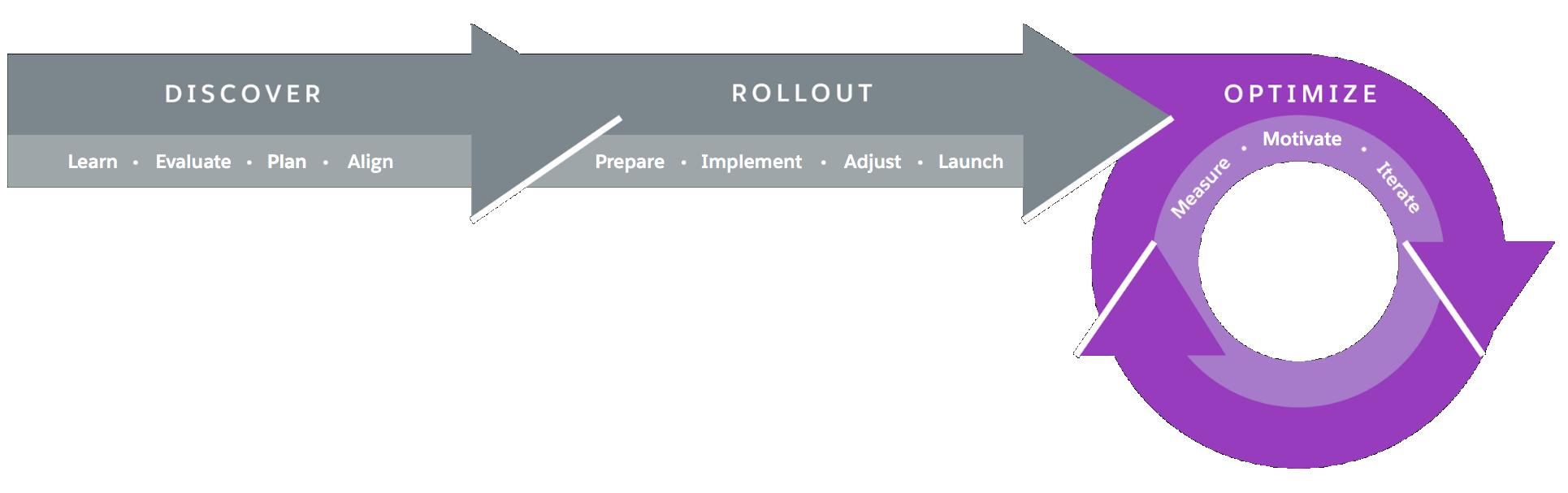 Lightning Experience の移行のフレームワークの視覚表示。最適化フェーズが強調表示されています。