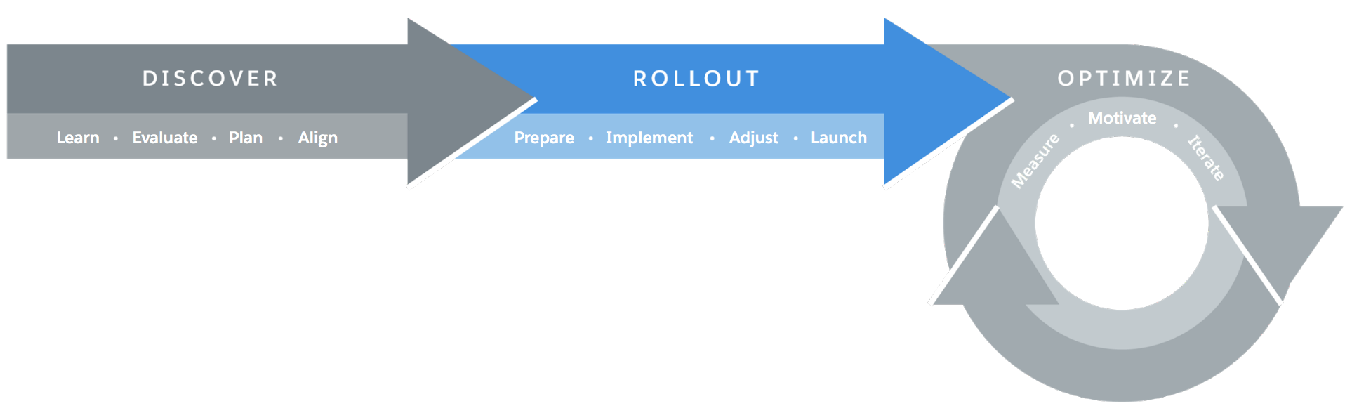 Representación visual del marco de trabajo de transición de Lightning Experience, con la fase Implantar resaltada
