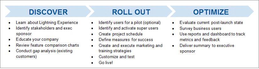 3 つのステップで構成されるロールアウト戦略の例。