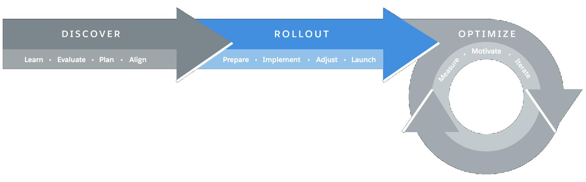 Representação visual da estrutura de transição do Lightning Experience, com a fase de implantação destacada
