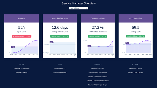 Service Analytics Home dashboard