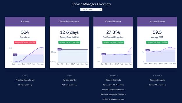 Tableau de bord d'accueil de Service Analytics