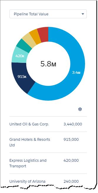 Gráfico de rosca mostrando as contas com maior potencial