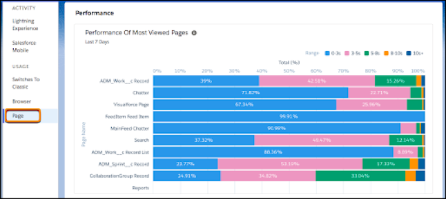 A view of the Page Performance tab in the Lightning Usage App.