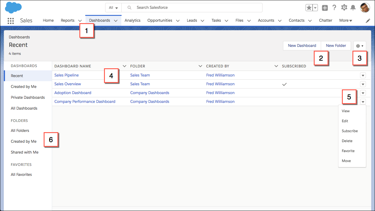 The Dashboards Tab in Lightning Experience