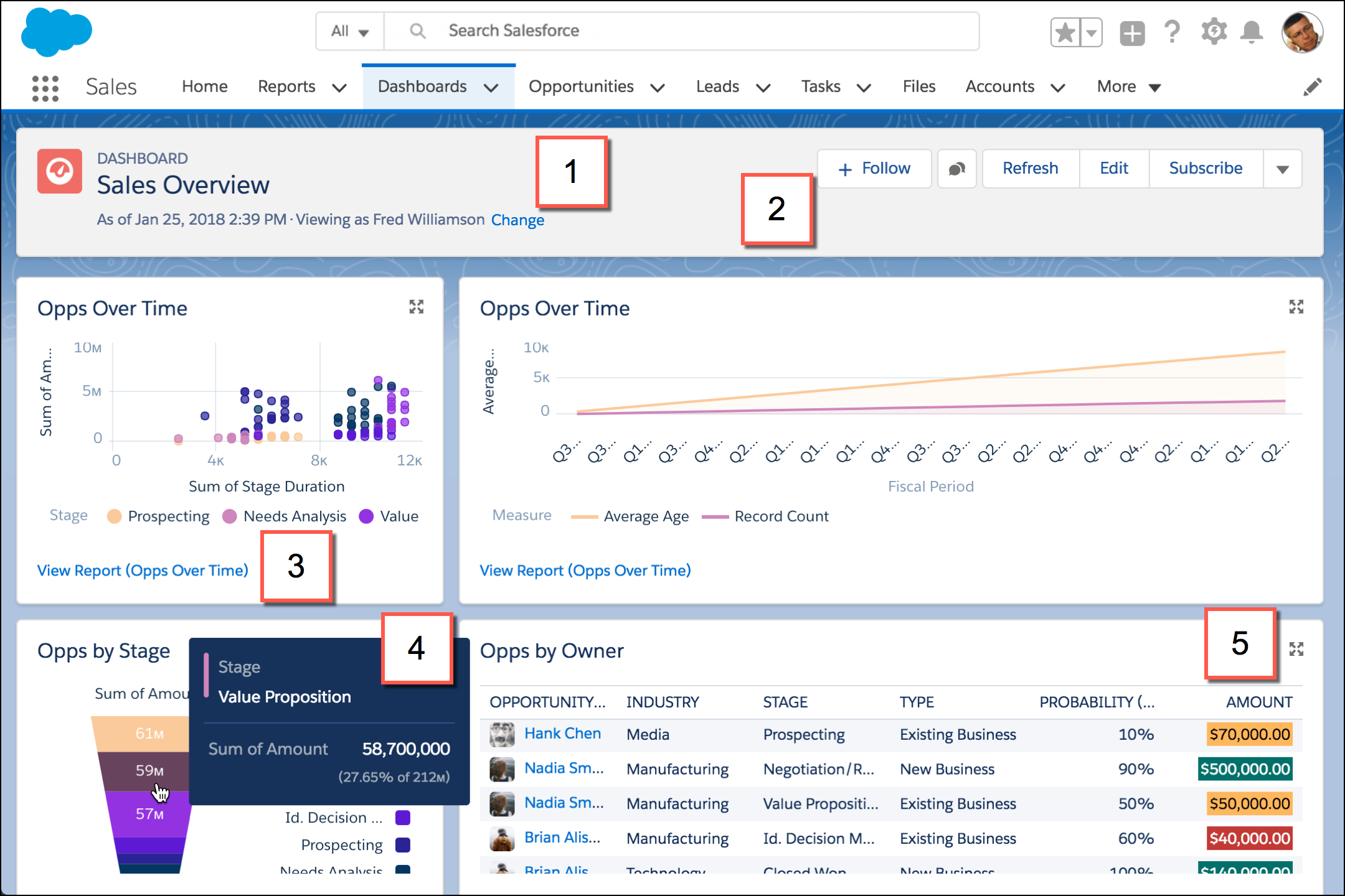 Lesen eines Dashboards in Lightning Experience