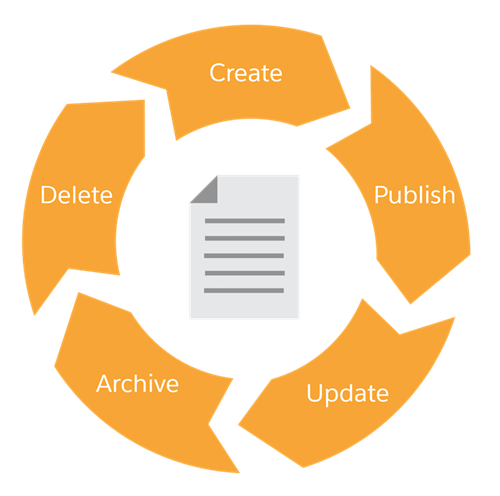 The stages of the knowledge lifecycle: create, publish, update, archive, delete, and circle back to create.