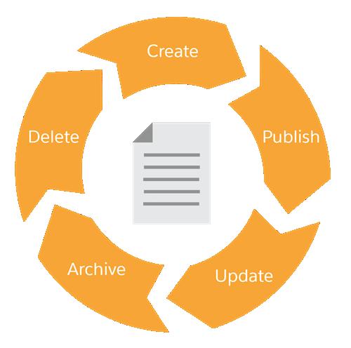Die Phasen des Knowledge-Lebenszyklus sind: Create (Erstellen), Publish (Veröffentlichen), Update (Aktualisieren), Archive (Archivieren), Delete (Löschen) und wieder zurück zu Create (Erstellen).