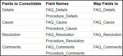 Spreadsheet with a column called Fields to Consolidate listing Details, Cause, Resolution, and Comments. Then a column called Field names listing FAQ_Details, Procedure_Details, FAQ_Cause, Procedure_Cause, FAQ_Resolution, Procedure_Resolution, FAQ_Comments, and Procedure_Comments. Then a column called Map Fields to listing FAQ_Details, FAQ_Cause, FAQ_Resolution, and FAQ_Comments.