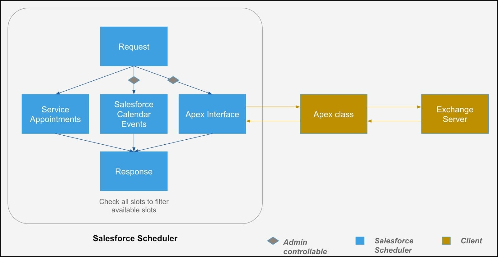 An illustration of the flow of data from an external mail server to Salesforce Scheduler via Apex class.