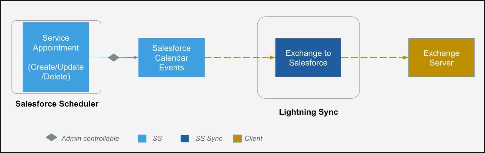 An illustration of the flow of data from Salesforce Scheduler to the exchange server.