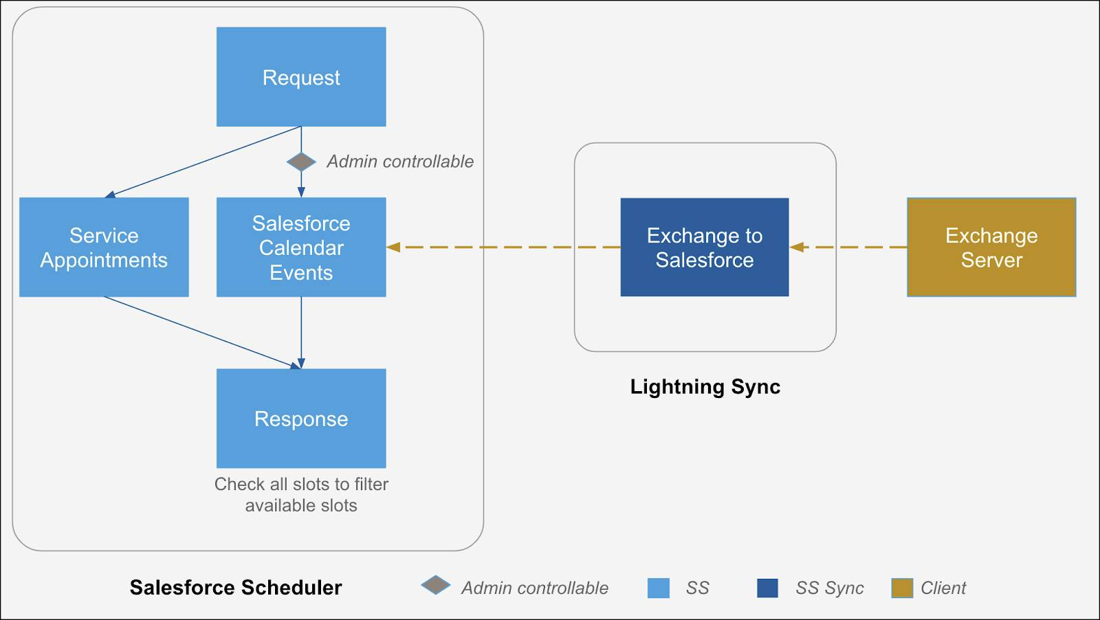 An illustration of the flow of data from an external mail server to Salesforce Scheduler via Lightning Sync.